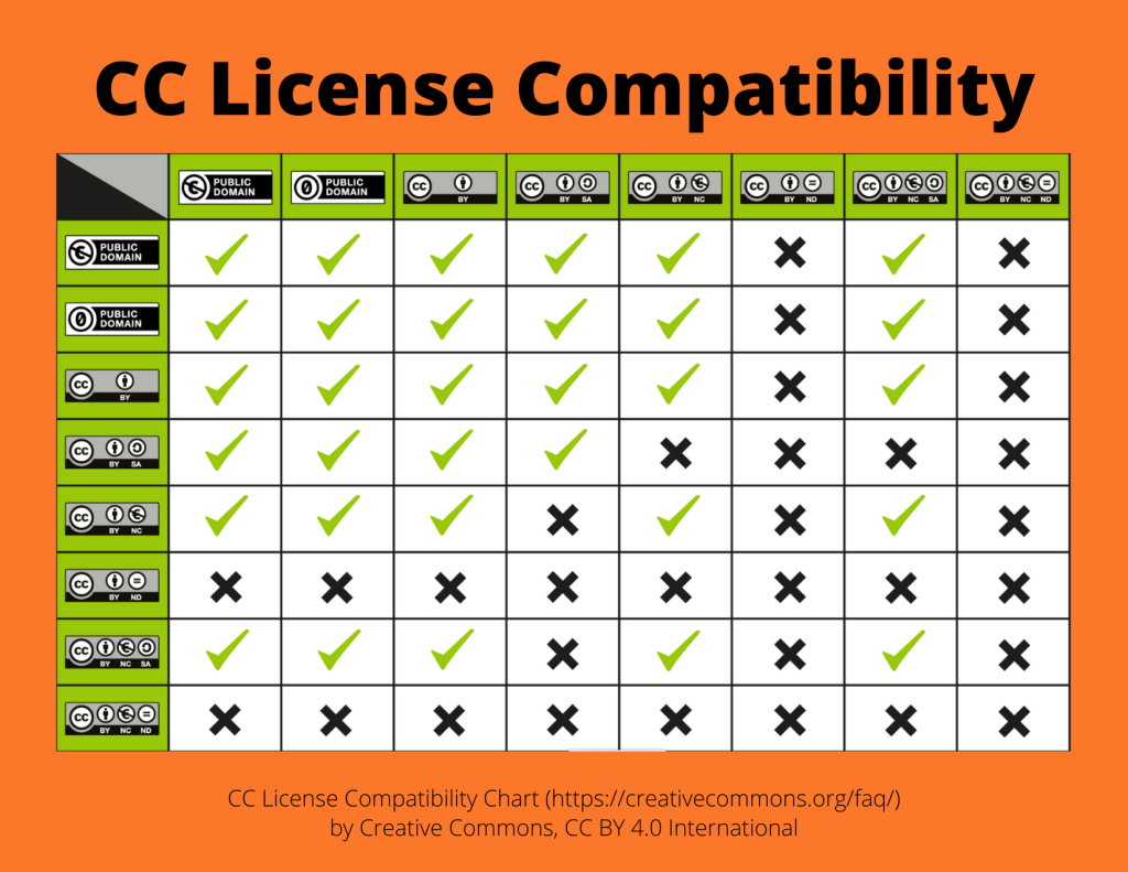 Creative Commons License Compatibility chart on orange background.